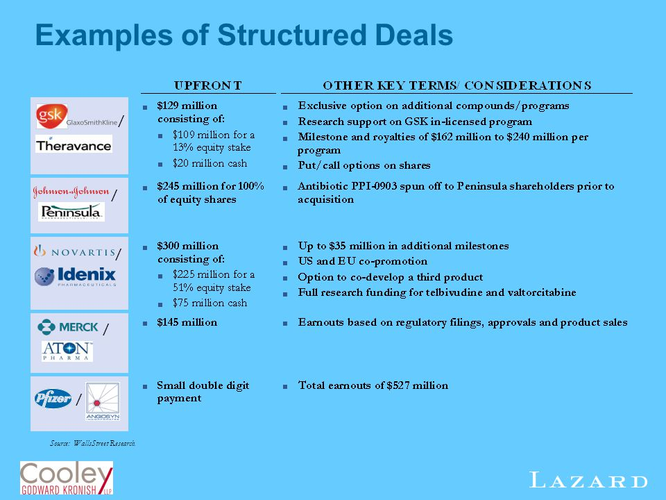 Examples of Structured Deals