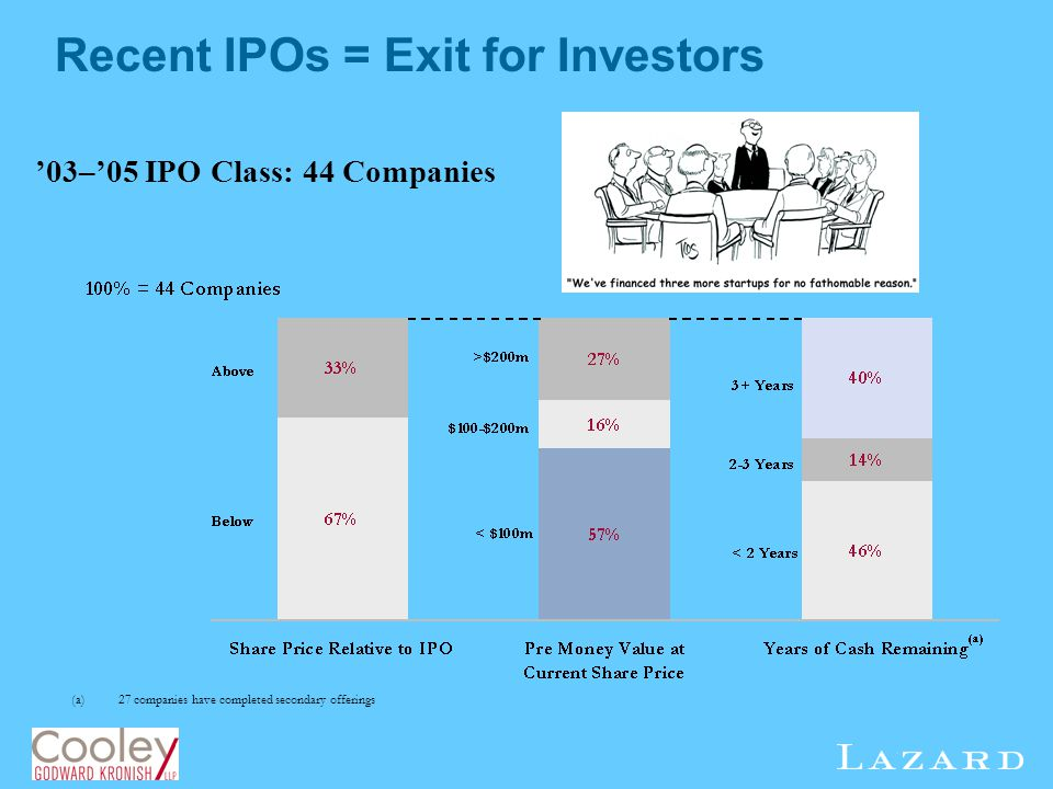 Recent IPOs = Exit for Investors
