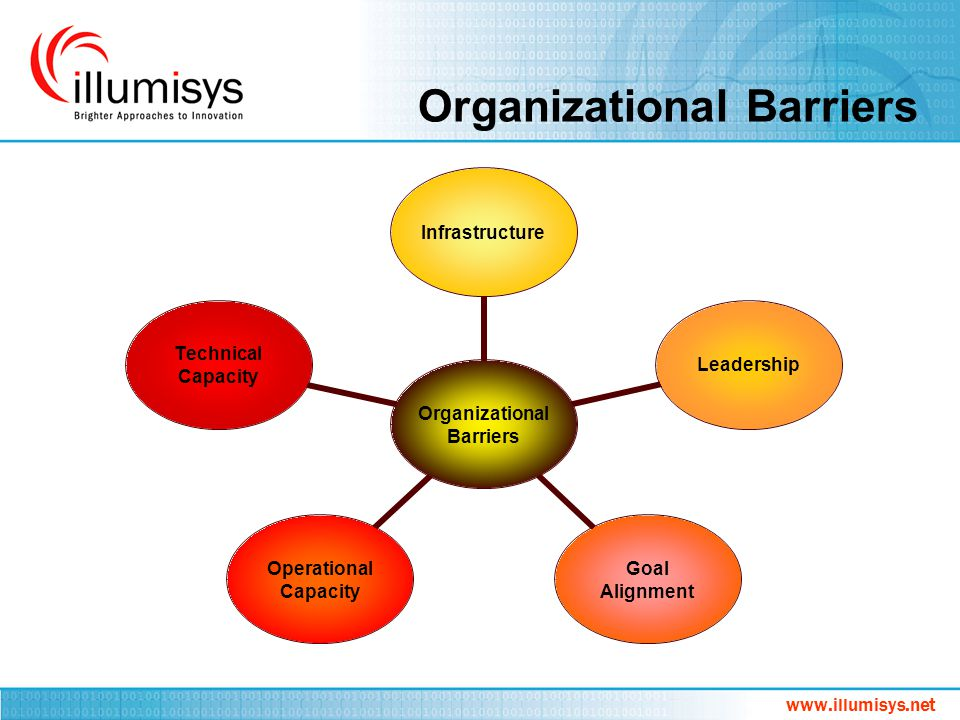 Organizational Barriers