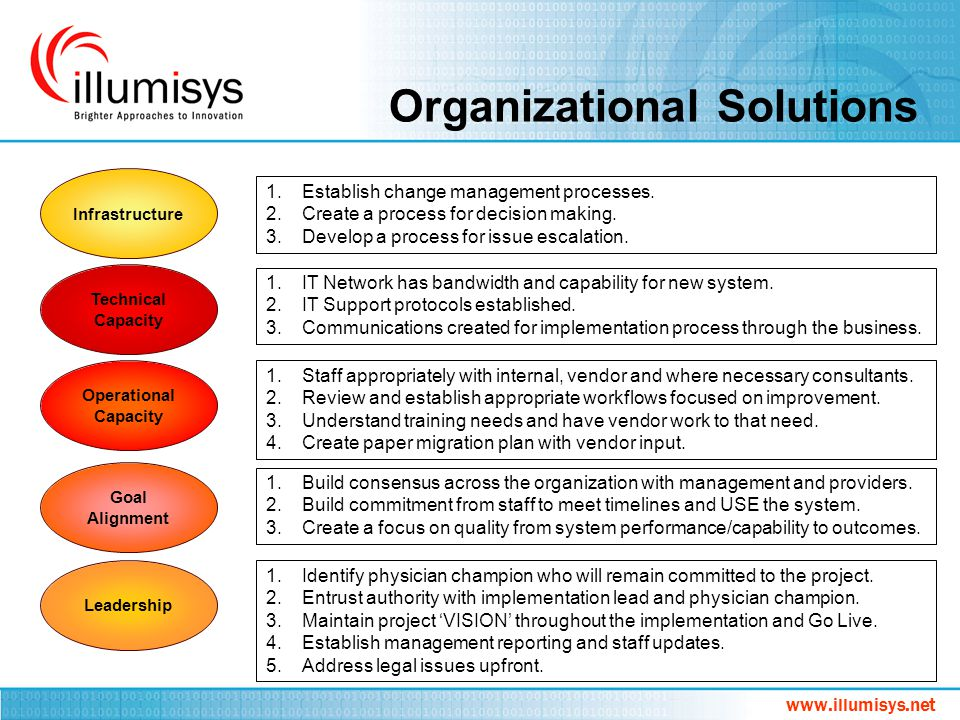 Organizational Solutions