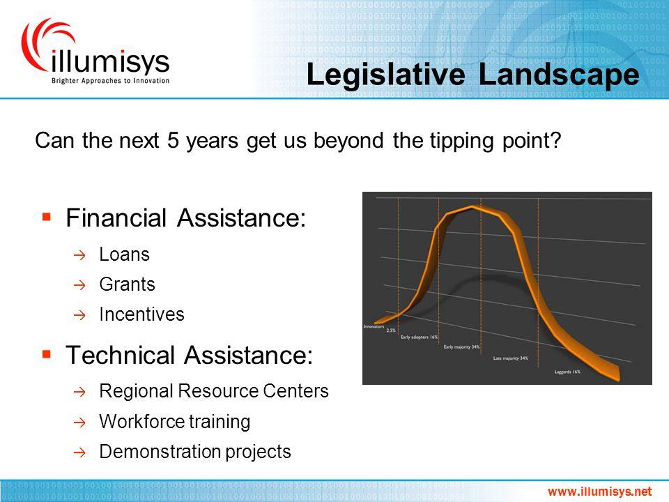 Legislative Landscape