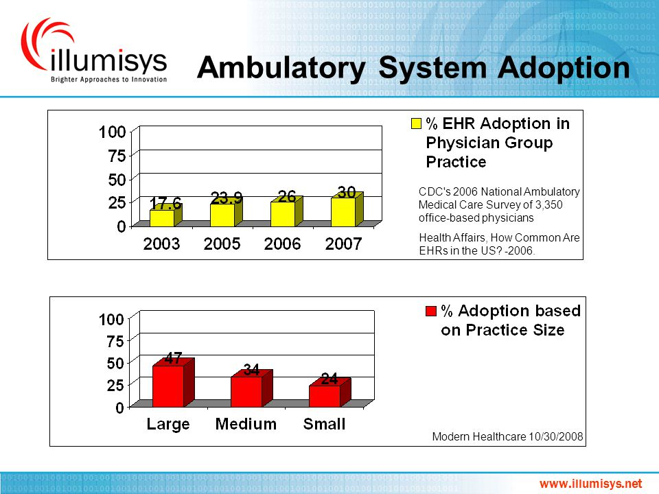 Ambulatory System Adoption