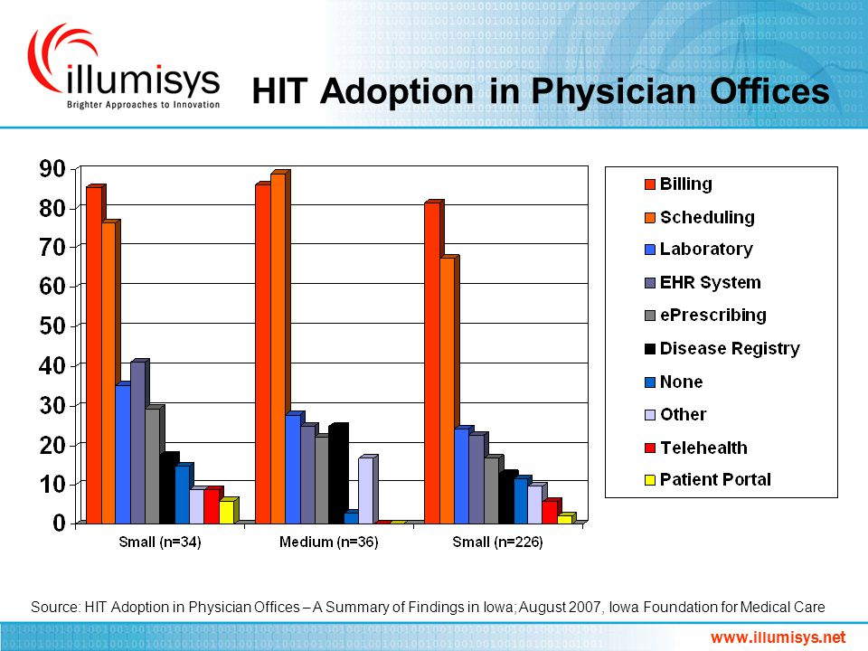 HIT Adoption in Physician Offices
