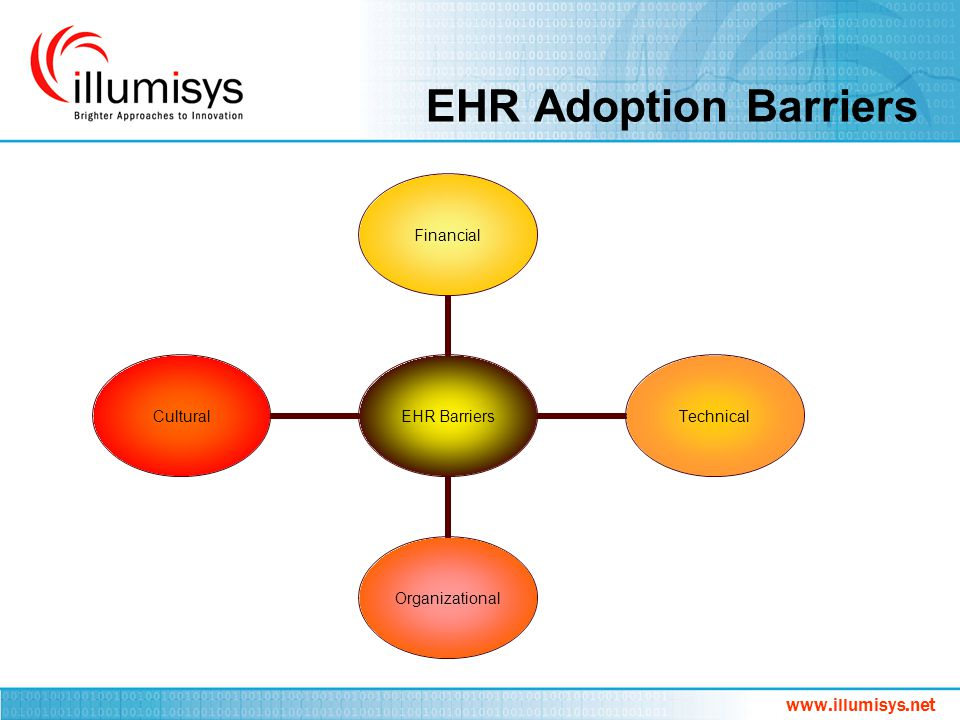 EHR Adoption Barriers www.illumisys.net