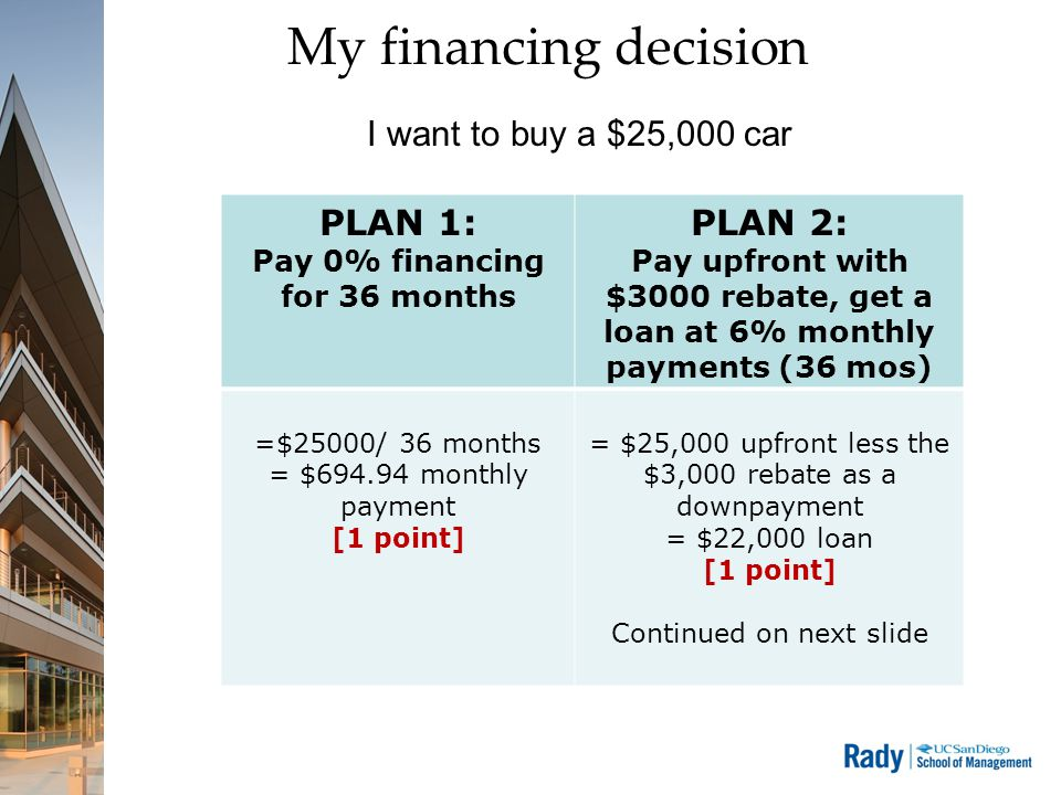 Pay 0% financing for 36 months