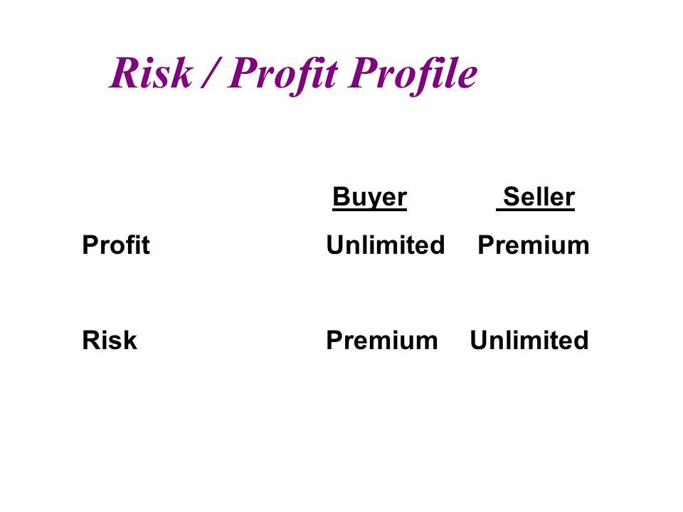 Risk / Profit Profile Buyer Seller Profit Unlimited Premium