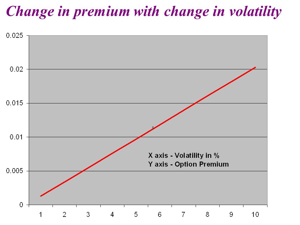 Change in premium with change in volatility