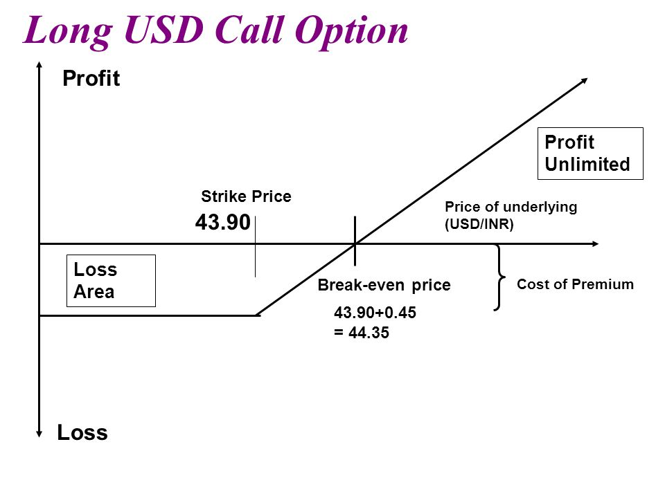 Long USD Call Option Profit 43.90 Loss Profit Unlimited Loss Area