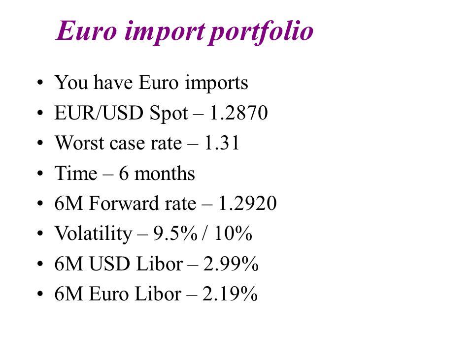 Euro import portfolio You have Euro imports EUR/USD Spot – 1.2870