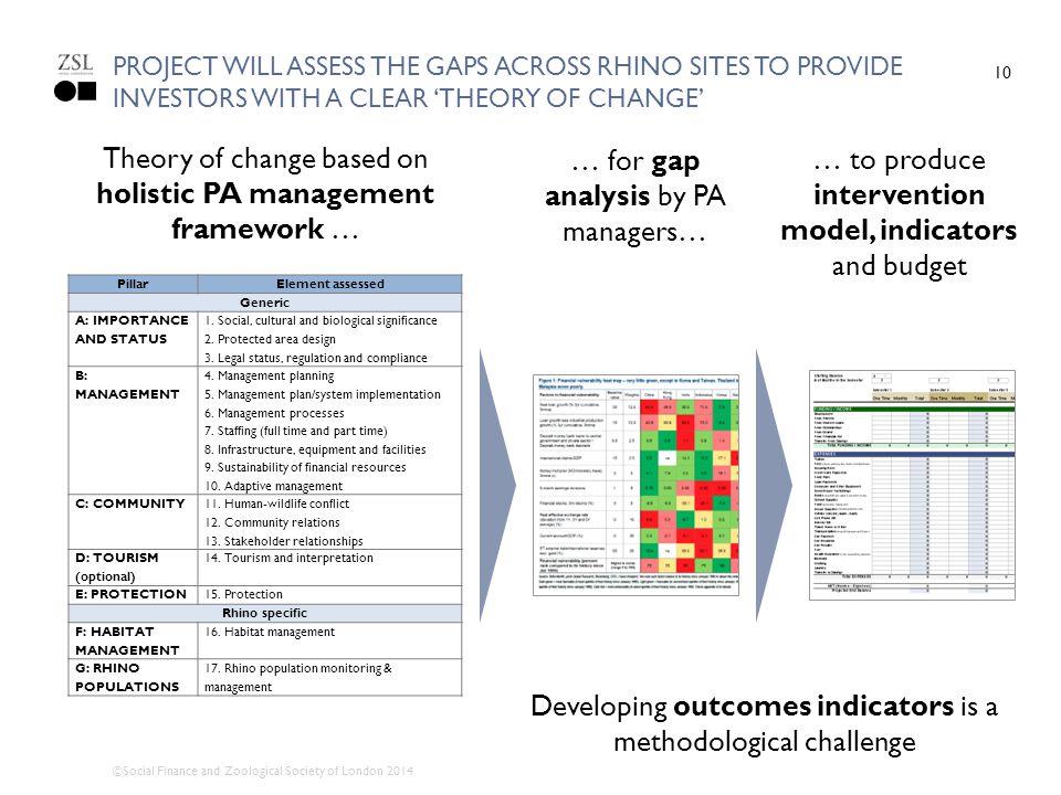 Theory of change based on holistic PA management framework …