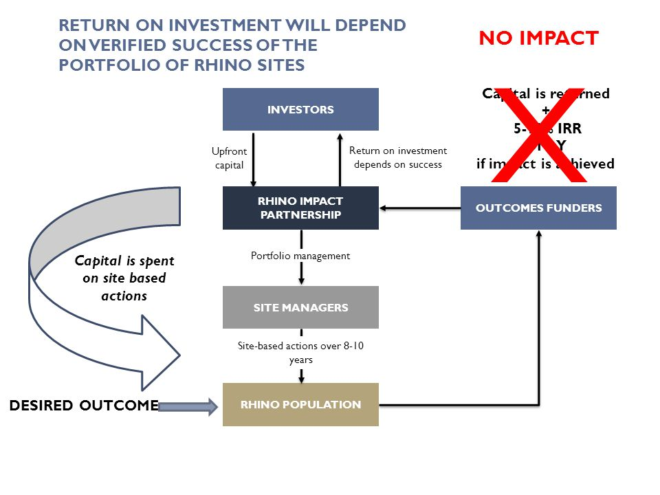 Capital is spent on site based actions