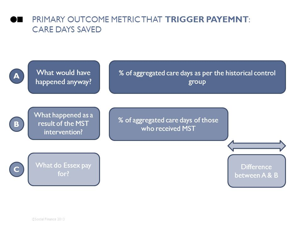PRIMARY OUTCOME METRIC THAT TRIGGER PAYEMNT: CARE DAYS SAVED