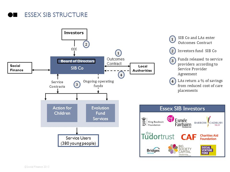 Essex SIB Structure Essex SIB Investors Investors SIB Co