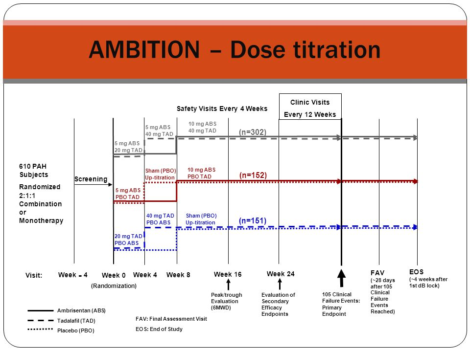 AMBITION – Dose titration