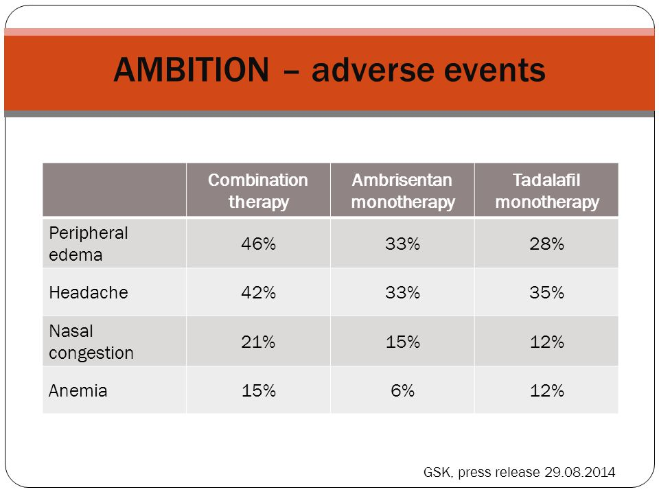 AMBITION – adverse events