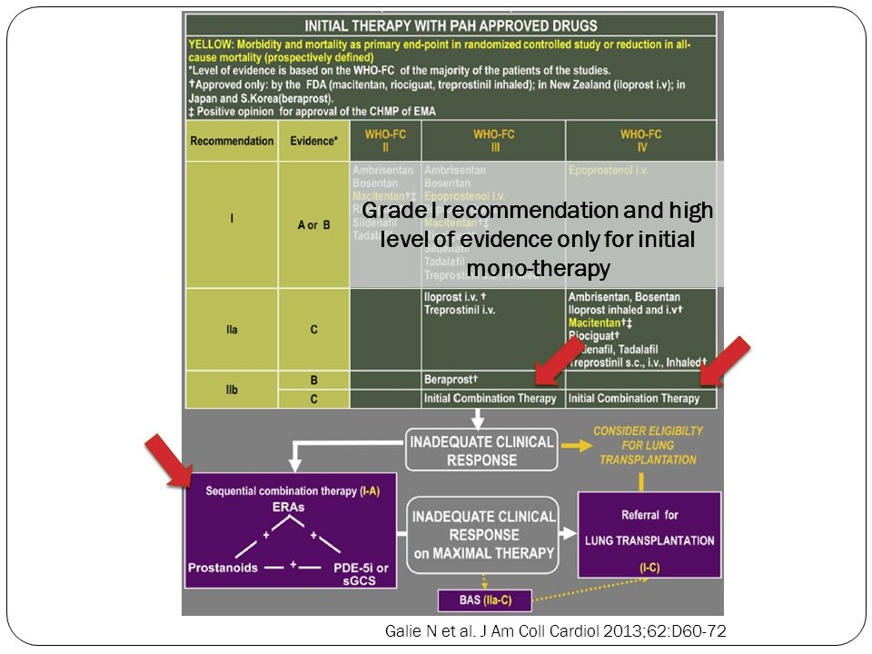 Grade I recommendation and high level of evidence only for initial mono-therapy