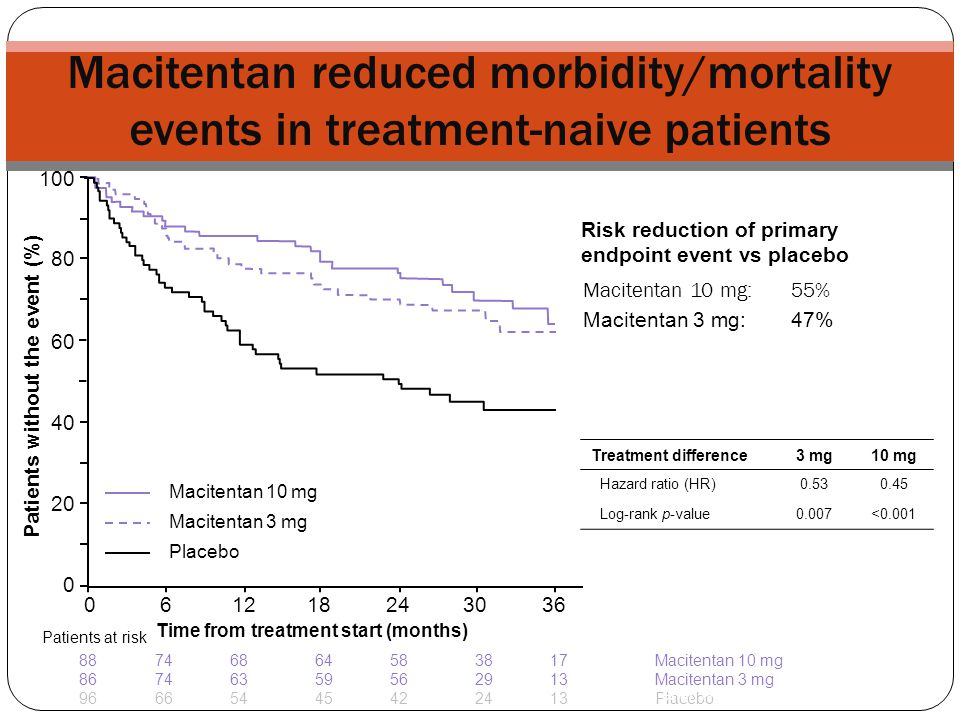 Macitentan reduced morbidity/mortality events in treatment-naive patients