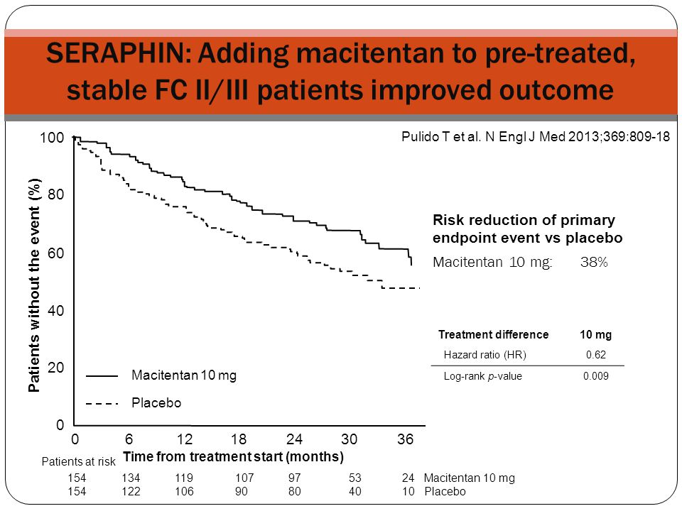 SERAPHIN: Adding macitentan to pre-treated, stable FC II/III patients improved outcome