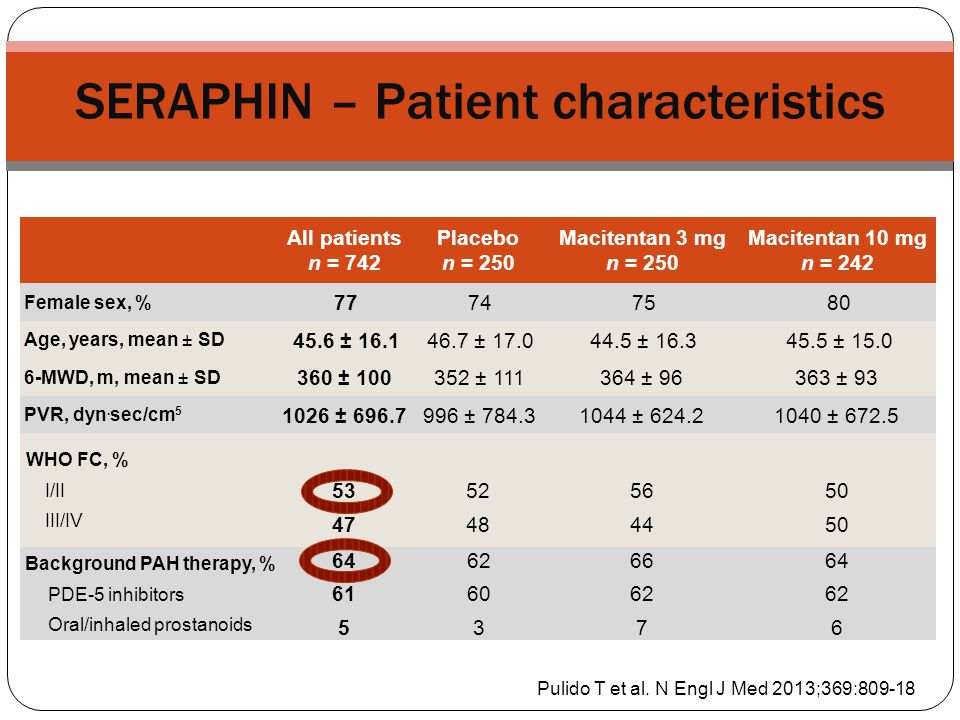 SERAPHIN – Patient characteristics