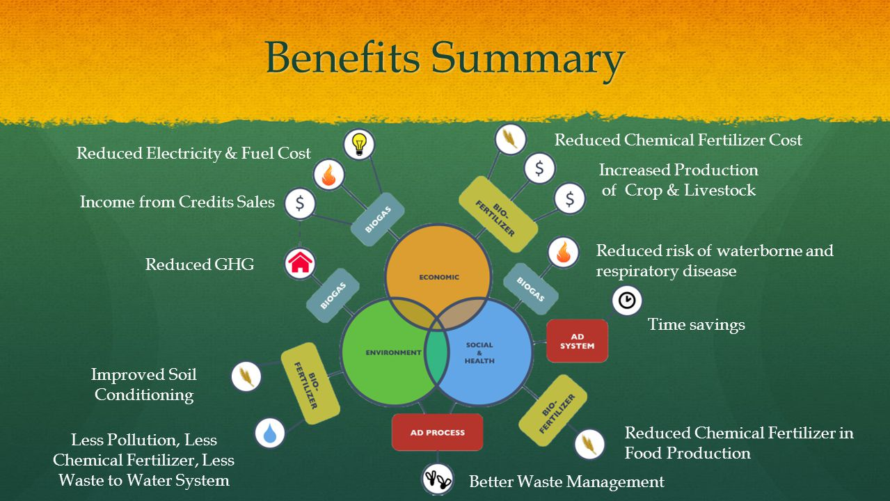 Benefits Summary Reduced Chemical Fertilizer Cost