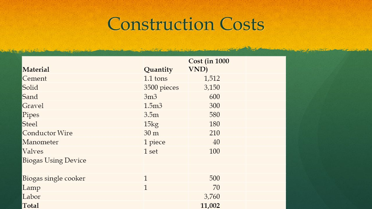 Construction Costs Material Quantity Cost (in 1000 VND) Cement