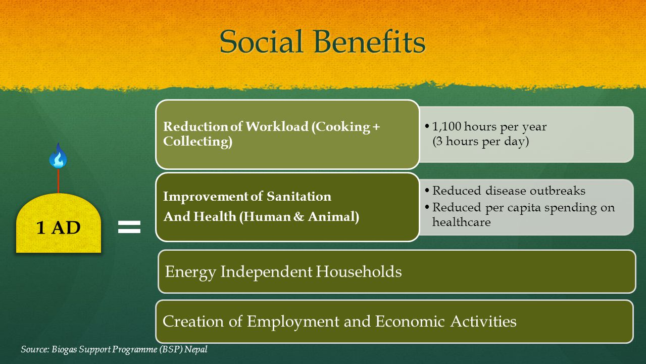 = Social Benefits 1 AD Energy Independent Households