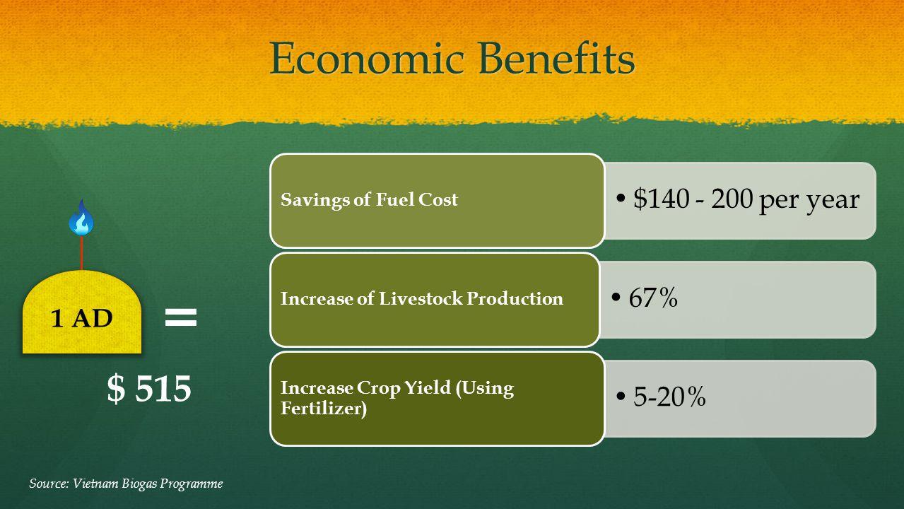 = Economic Benefits $ 515 $140 - 200 per year 67% 5-20% 1 AD