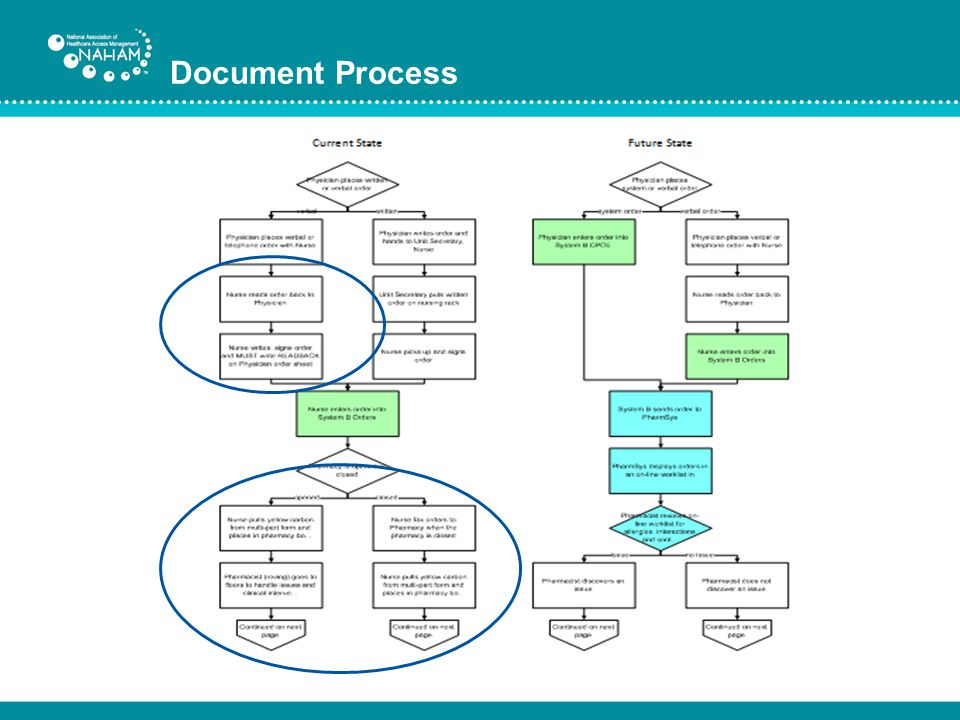 Document Process