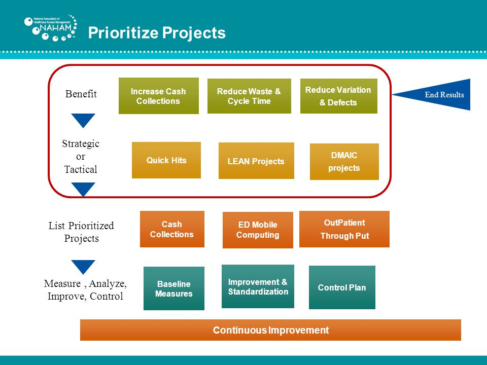 Prioritize Projects Benefit Strategic or Tactical