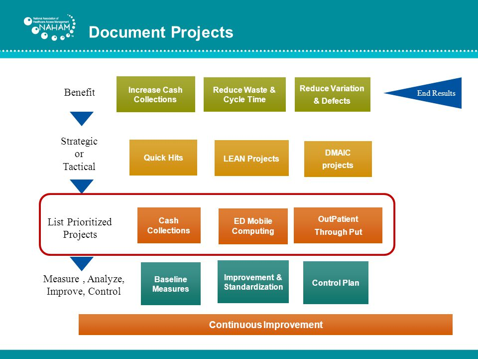 Document Projects Benefit Strategic or Tactical