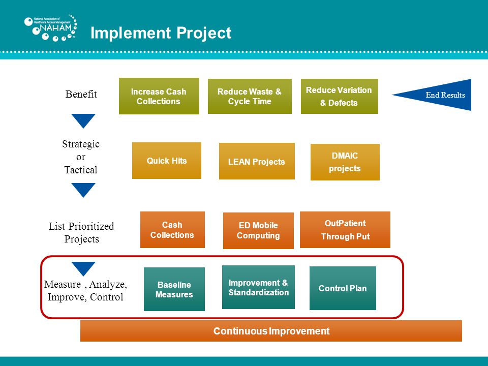 Implement Project Benefit Strategic or Tactical