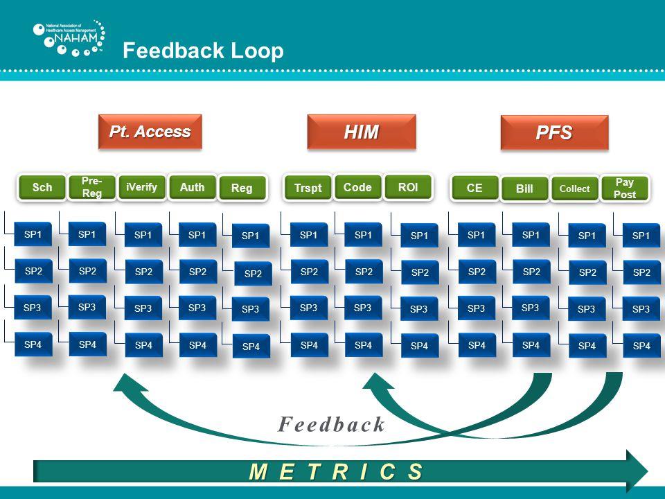 Feedback Loop Feedback M E T R I C S HIM PFS Pt. Access Sch Auth Reg