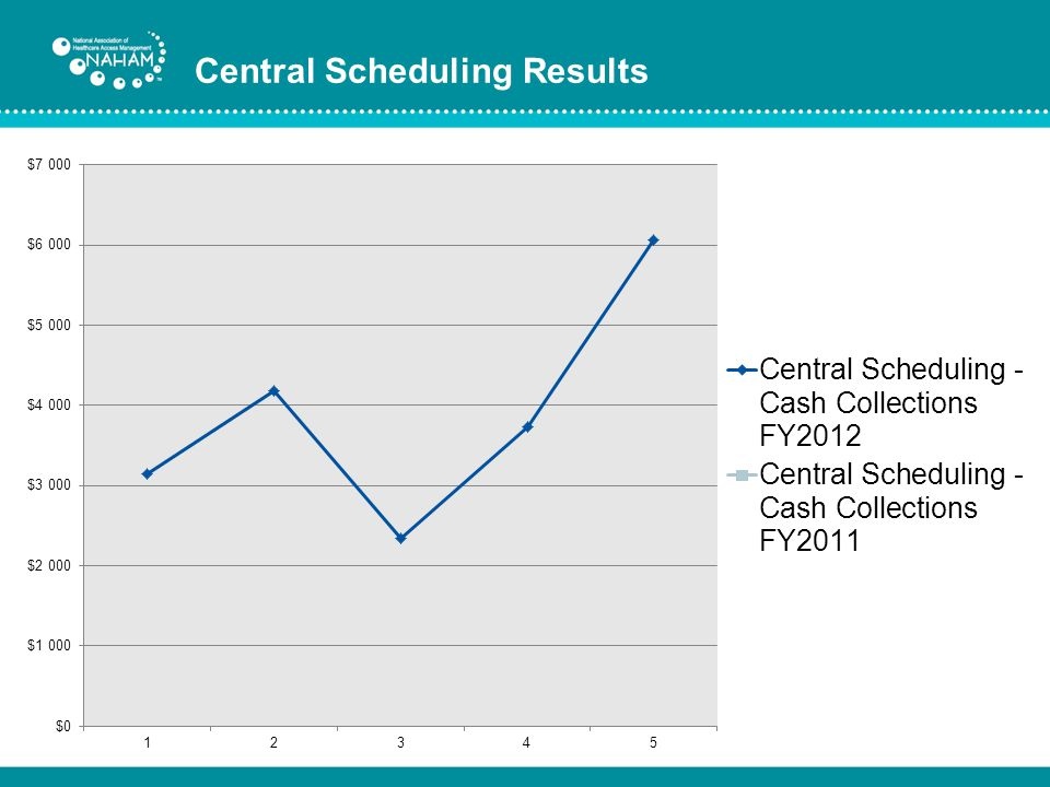 Central Scheduling Results