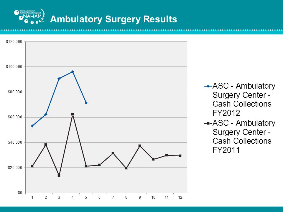 Ambulatory Surgery Results