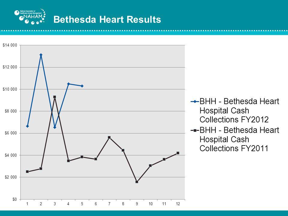 Bethesda Heart Results