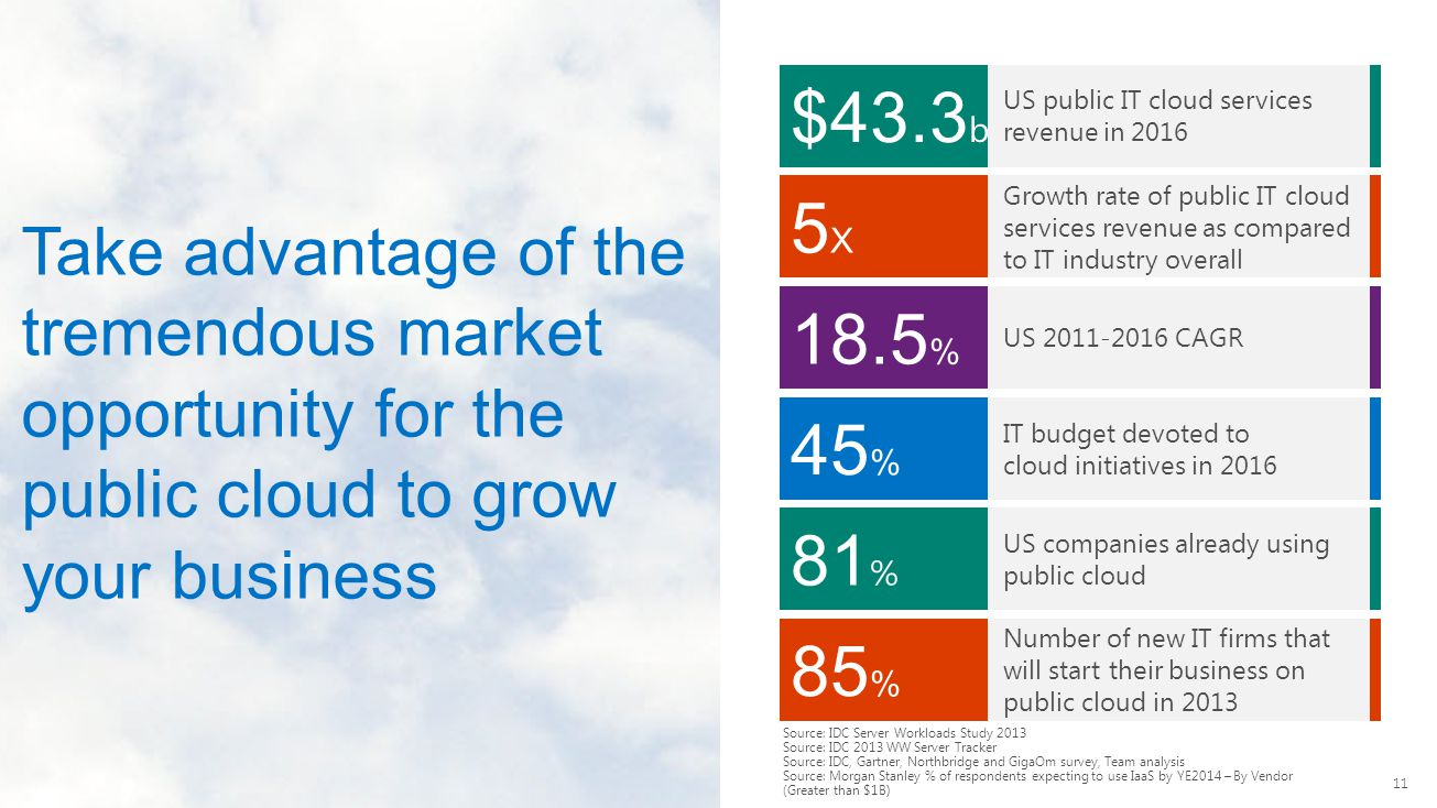 $43.3b US public IT cloud services revenue in 2016. 5X. Growth rate of public IT cloud services revenue as compared to IT industry overall.