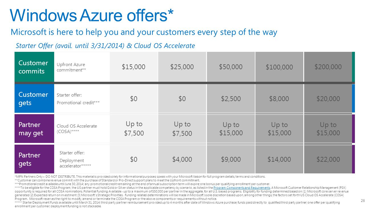 4/14/2017 Windows Azure offers* Microsoft is here to help you and your customers every step of the way.