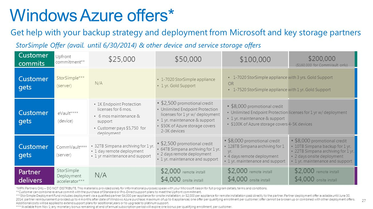 4/14/2017 Windows Azure offers* Get help with your backup strategy and deployment from Microsoft and key storage partners.