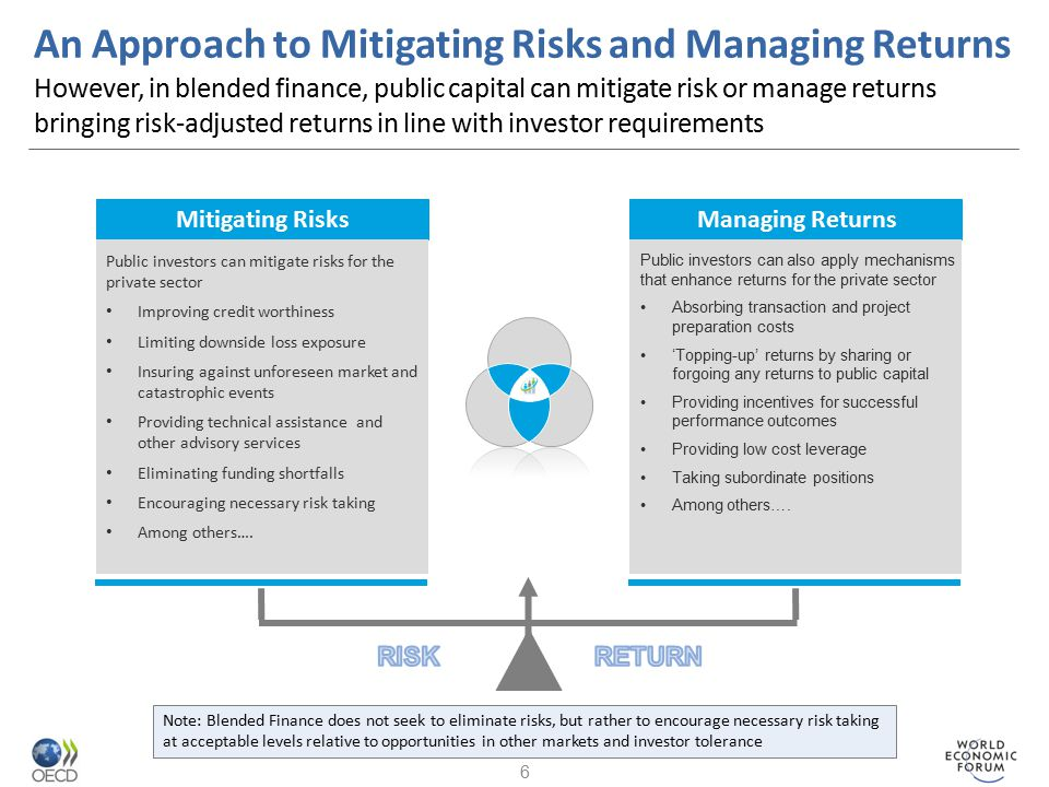 An Approach to Mitigating Risks and Managing Returns