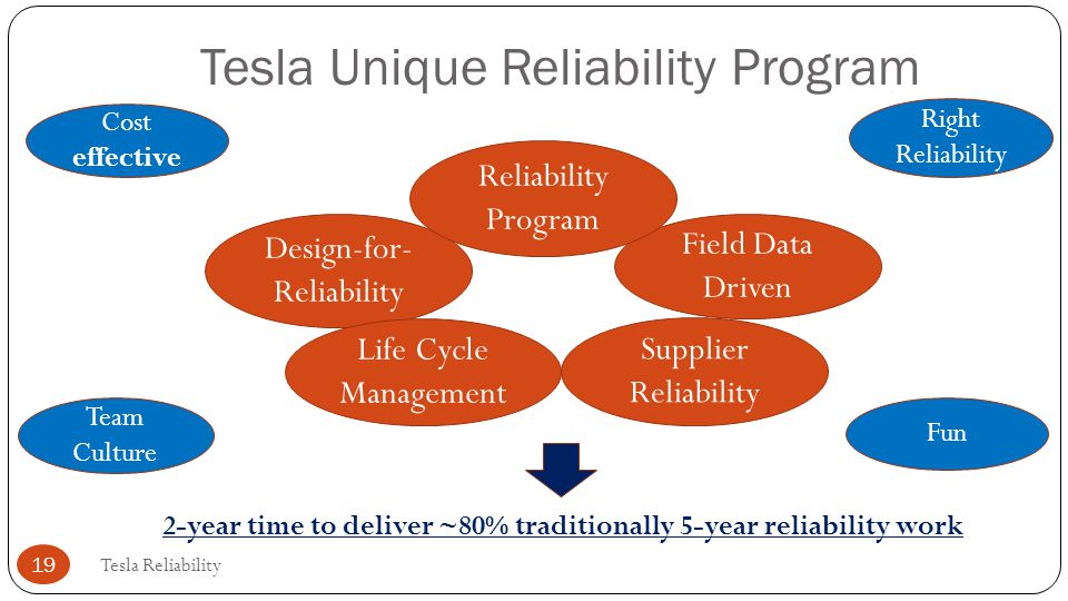 Tesla Unique Reliability Program