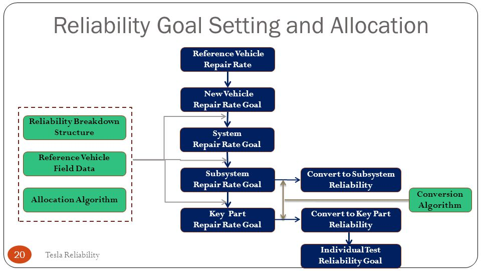 Reliability Goal Setting and Allocation