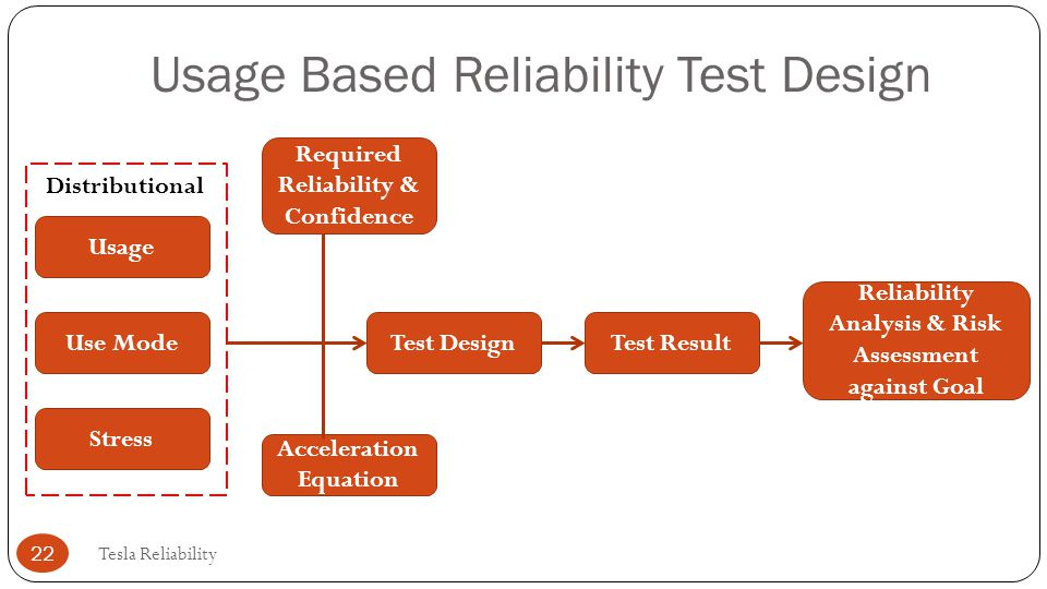 Usage Based Reliability Test Design