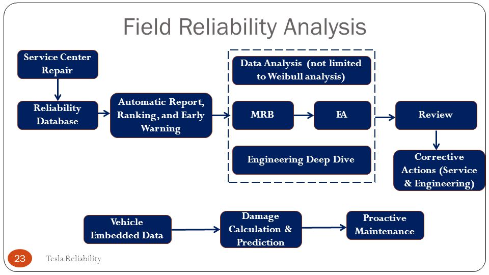 Field Reliability Analysis