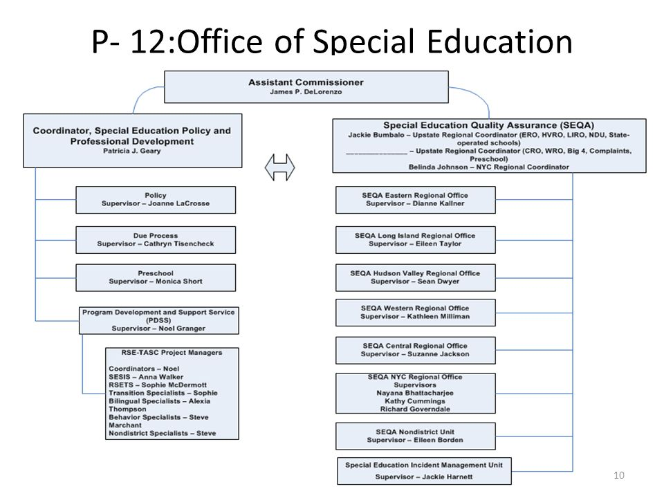 P- 12:Office of Special Education