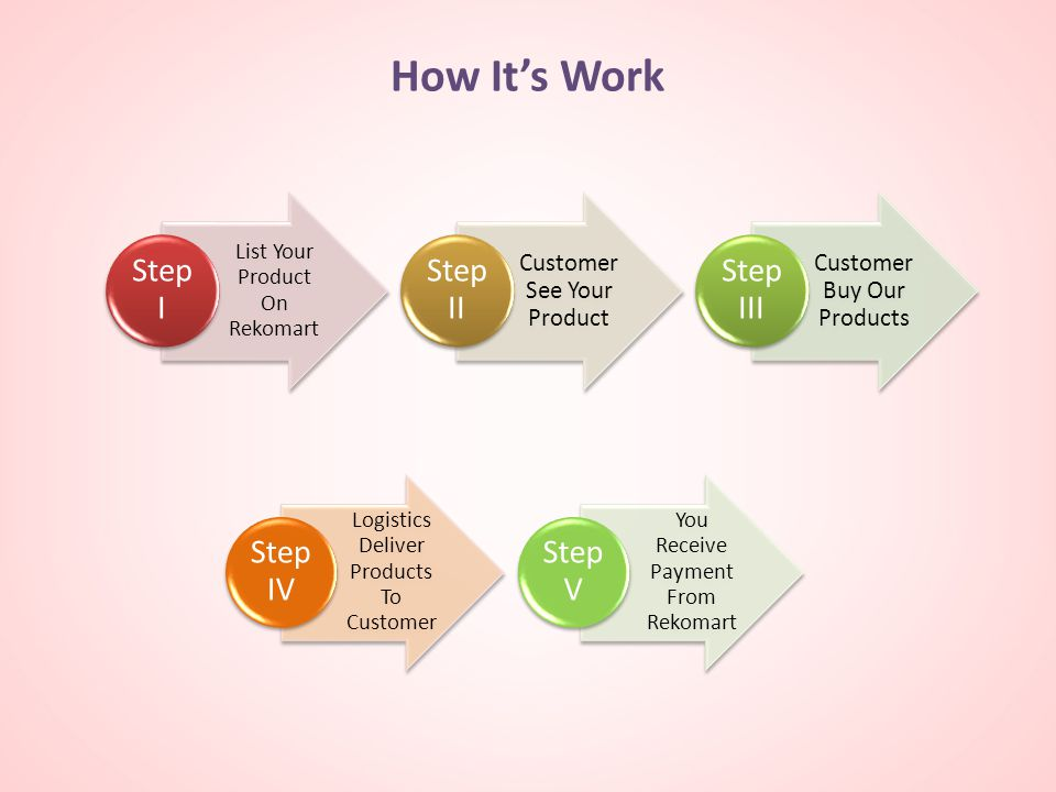 How It's Work Step I Step II Step III Customer See Your Product