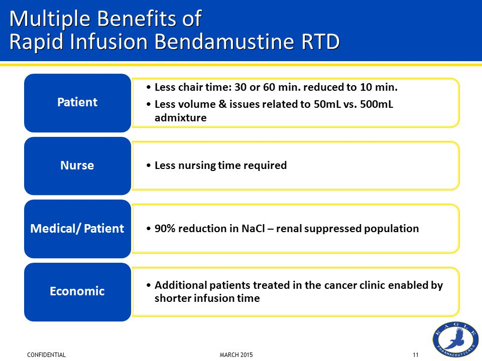 Multiple Benefits of Rapid Infusion Bendamustine RTD