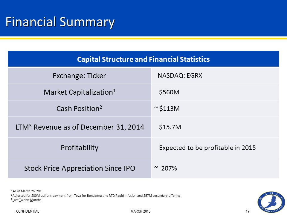 Capital Structure and Financial Statistics