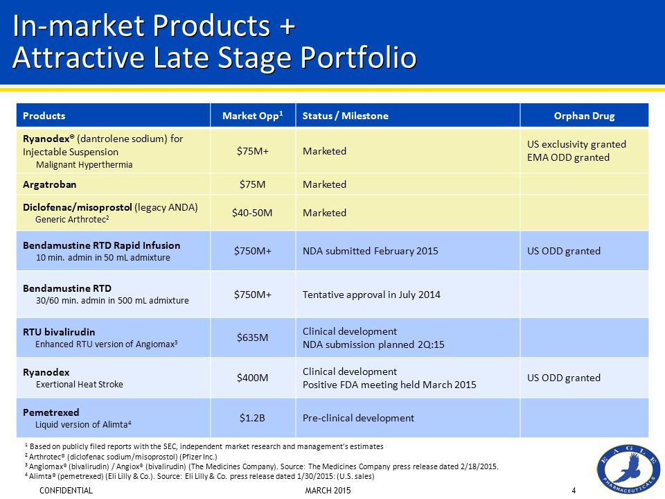 In-market Products + Attractive Late Stage Portfolio