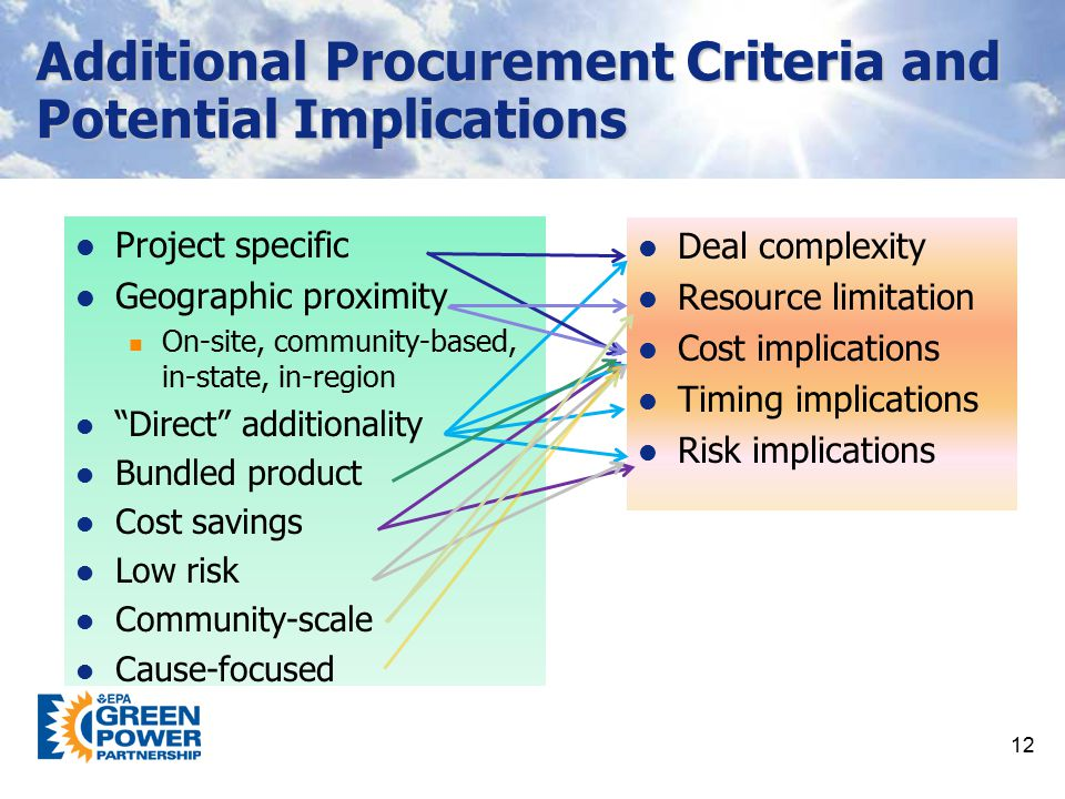 Additional Procurement Criteria and Potential Implications