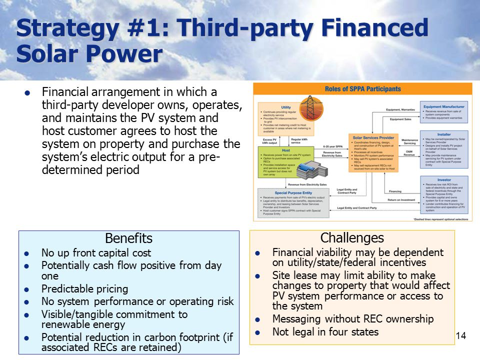Strategy #1: Third-party Financed Solar Power